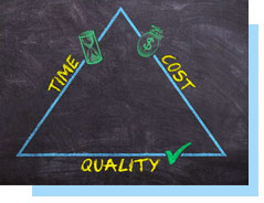 Time vs cost vs quality